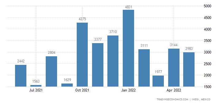 Mexico Imports of Wool & Fine Or Coarse Animal Hair, Car