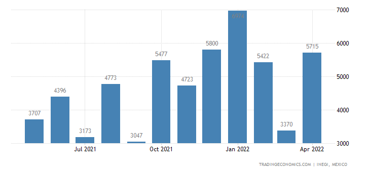Mexico Imports of Wool & Fine Or Coarse Animal Hair