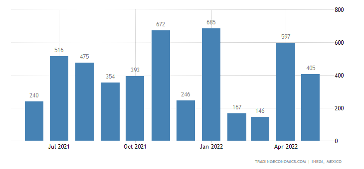 Mexico Imports of Wool, Not Carded Or Combed