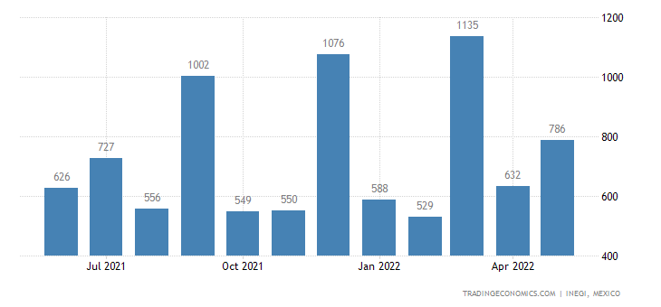 Mexico Imports of Worked Mica & Articles of Mica