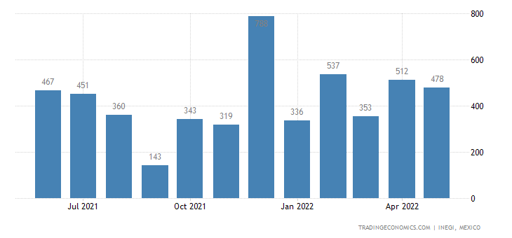 Mexico Imports of Woven Fabrics, Carded Wool Or Carded F