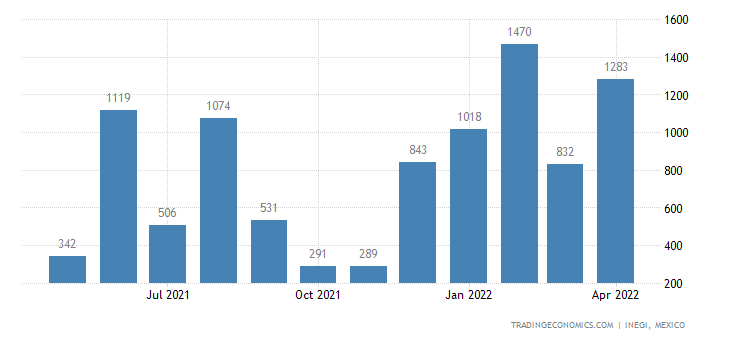 Mexico Imports of Woven Fabrics, Combed Wool Or Combed F