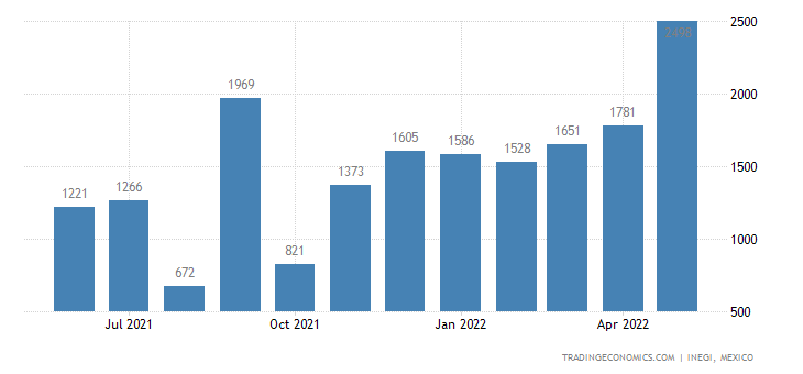 Mexico Imports of Woven Fabrics of Artificial Filament Y