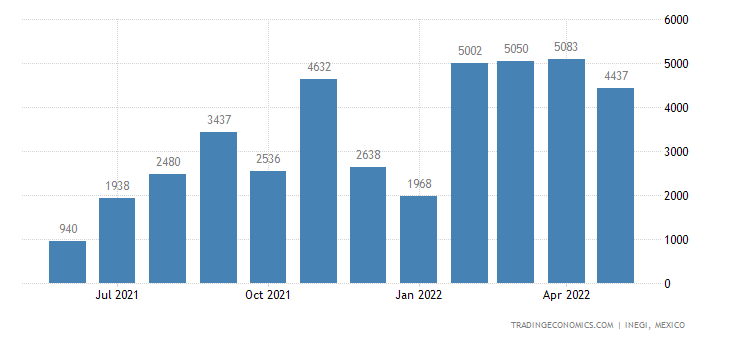 Mexico Imports of Woven Fabrics of Cotton, Mixed With Fi