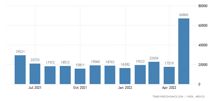 Mexico Imports of Zinc & Articles Thereof