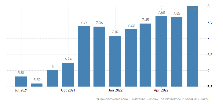 Mexico Inflation Rate
