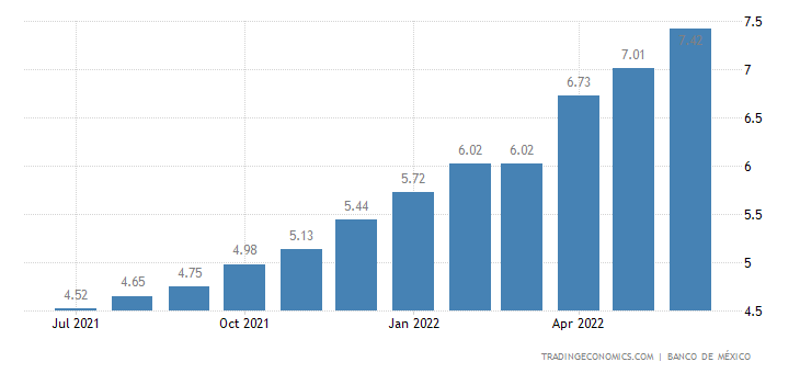 Mexico 28 Days Interbank Rate