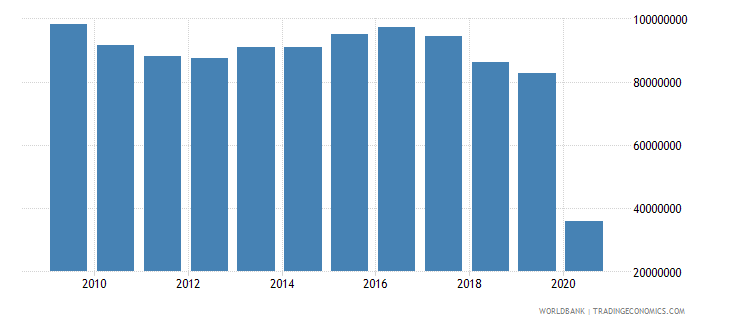 mexico international tourism number of departures wb data