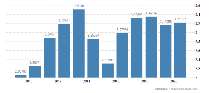 mexico merchandise exports to developing economies outside region percent of total merchandise exports wb data