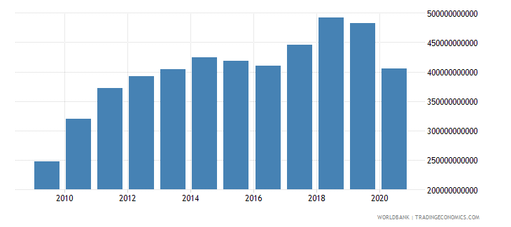 mexico merchandise imports by the reporting economy us dollar wb data