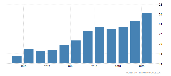 mexico merchandise imports from developing economies in east asia  pacific percent of total merchandise imports wb data