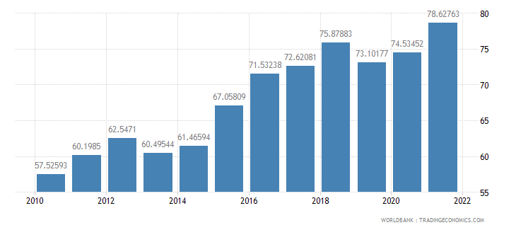 mexico merchandise trade percent of gdp wb data