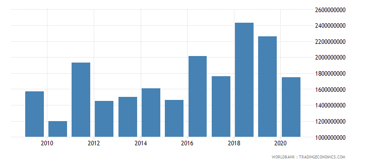 mexico multilateral debt service tds us dollar wb data