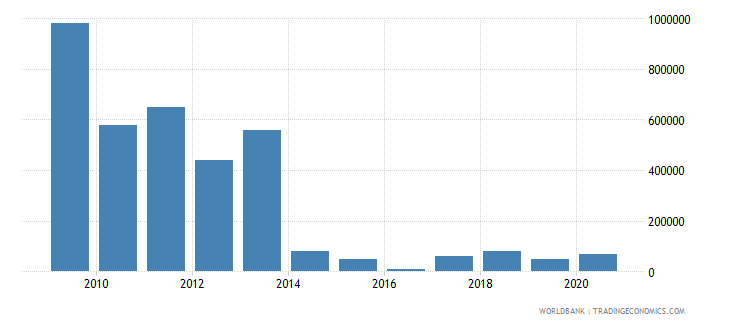 mexico net bilateral aid flows from dac donors belgium us dollar wb data