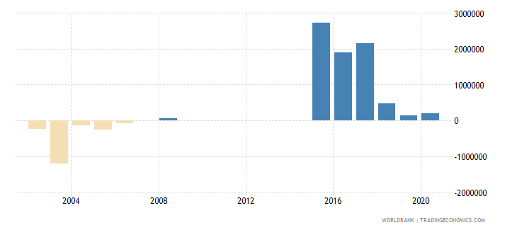 mexico net bilateral aid flows from dac donors denmark us dollar wb data
