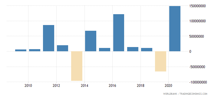 mexico net bilateral aid flows from dac donors european commission us dollar wb data