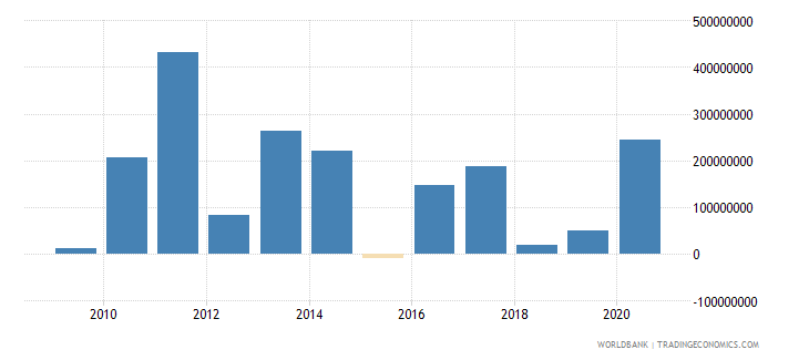 mexico net bilateral aid flows from dac donors france us dollar wb data