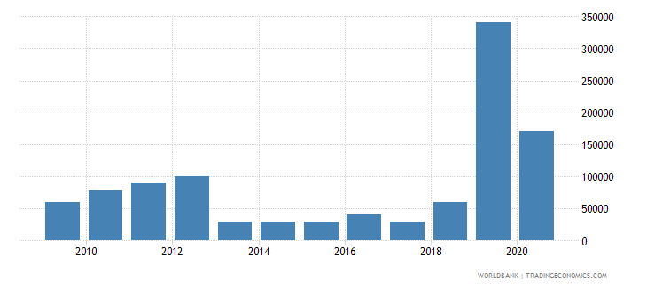 mexico net bilateral aid flows from dac donors ireland us dollar wb data