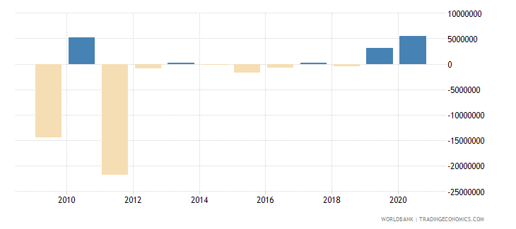 mexico net bilateral aid flows from dac donors spain us dollar wb data
