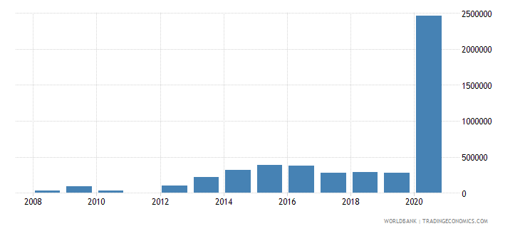 mexico net bilateral aid flows from dac donors sweden us dollar wb data
