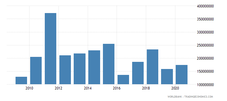 mexico net bilateral aid flows from dac donors united states us dollar wb data