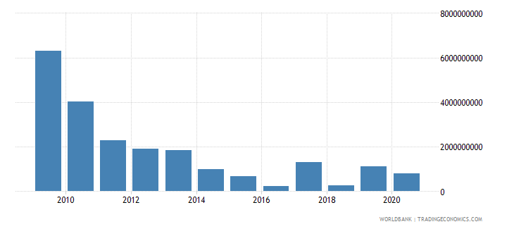 mexico net financial flows multilateral nfl us dollar wb data