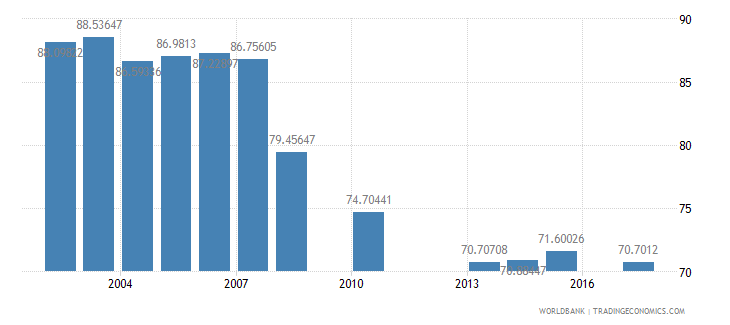mexico net intake rate in grade 1 male percent of official school age population wb data