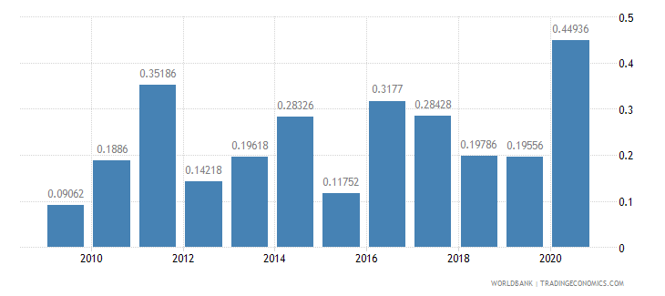 mexico net oda received percent of gross capital formation wb data