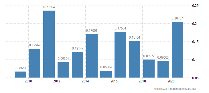 mexico net oda received percent of imports of goods and services wb data