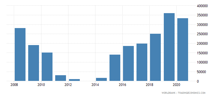 mexico net official flows from un agencies undp us dollar wb data