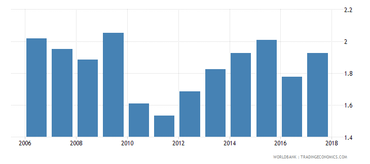 mexico percentage of graduates from tertiary education graduating from agriculture programmes both sexes percent wb data