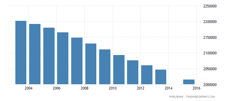 mexico population age 10 total wb data
