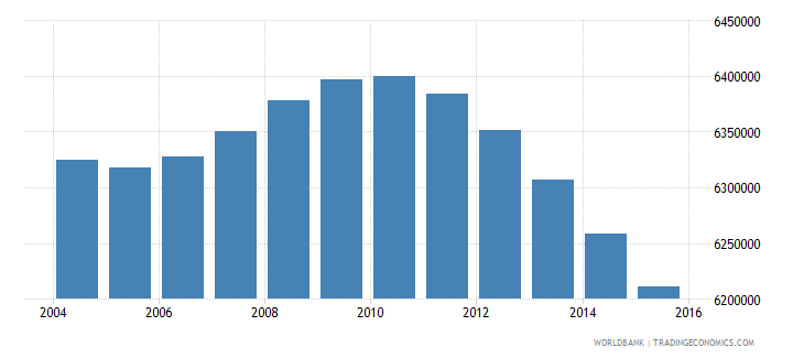 mexico population ages 11 16 male wb data
