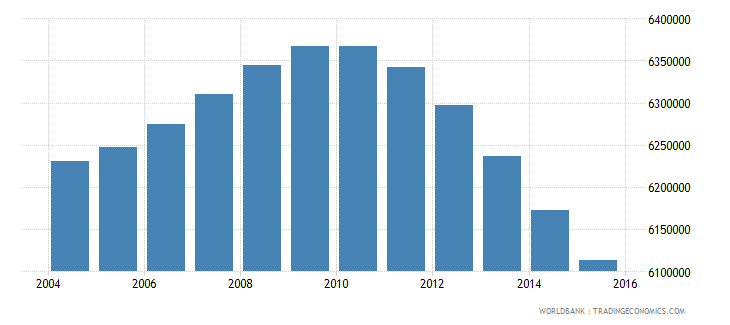 mexico population ages 13 18 female wb data