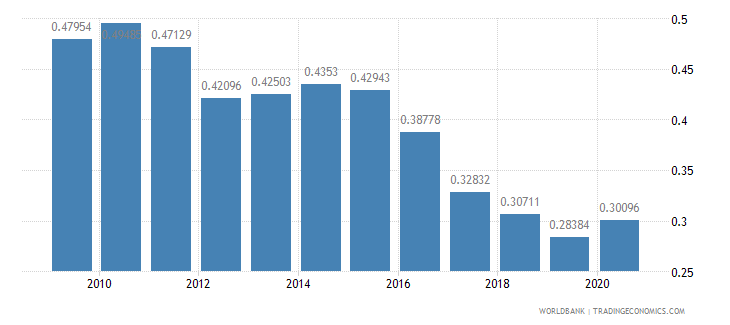 mexico research and development expenditure percent of gdp wb data
