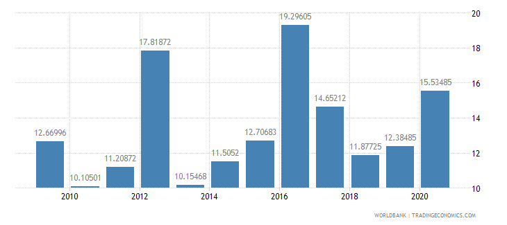 mexico total debt service percent of exports of goods services and income wb data