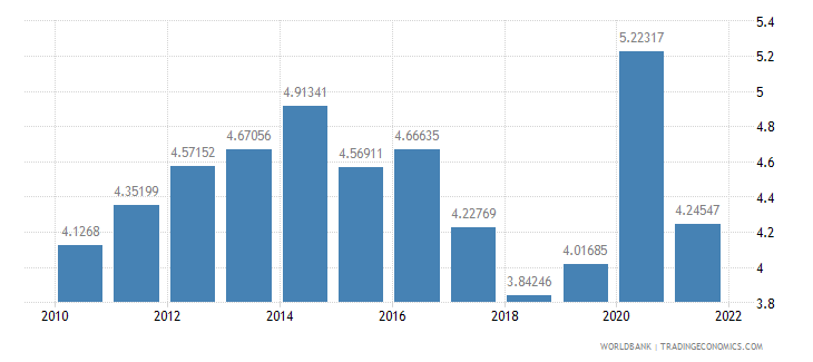 mexico total reserves in months of imports wb data