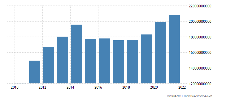 mexico total reserves includes gold us dollar wb data