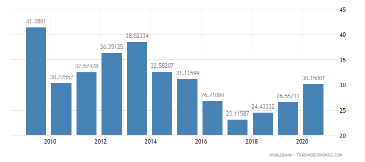moldova domestic credit provided by banking sector percent of gdp wb data