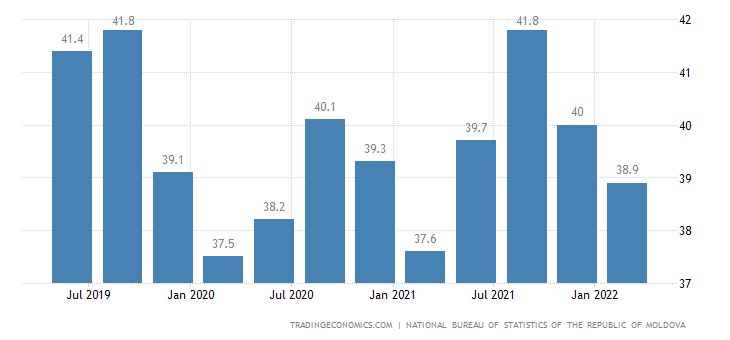 Moldova Employment Rate