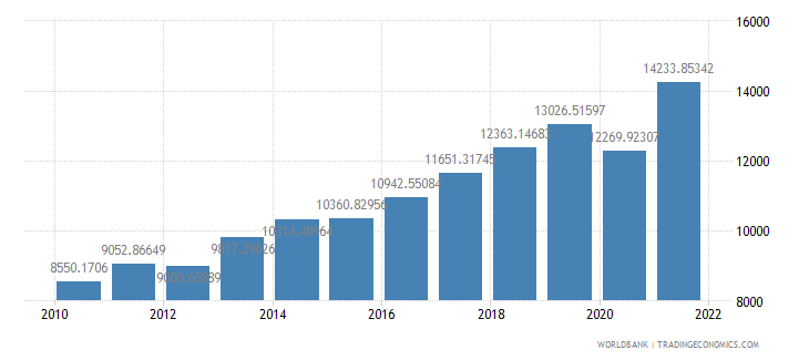 moldova gdp per capita ppp constant 2005 international dollar wb data