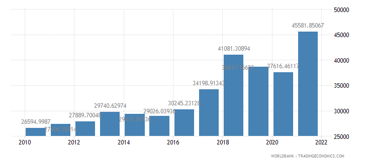 moldova gdp per person employed constant 1990 ppp dollar wb data