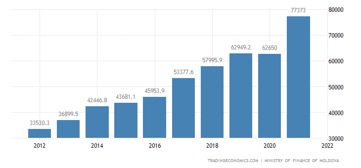 Moldova Government Revenues