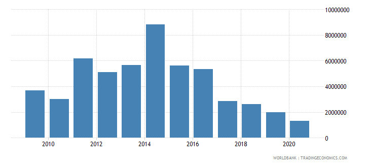 moldova net bilateral aid flows from dac donors norway us dollar wb data