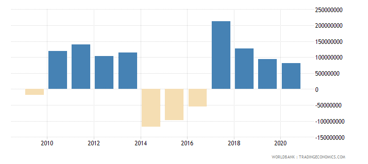 moldova net flows on external debt private nonguaranteed png nfl us dollar wb data
