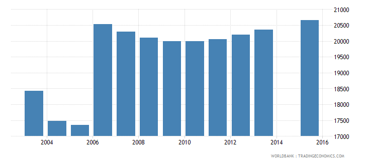 moldova population age 3 female wb data