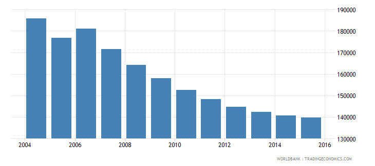 moldova population ages 7 13 female wb data