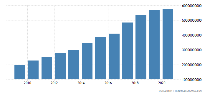 moldova revenue excluding grants current lcu wb data