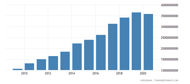 moldova tax revenue current lcu wb data