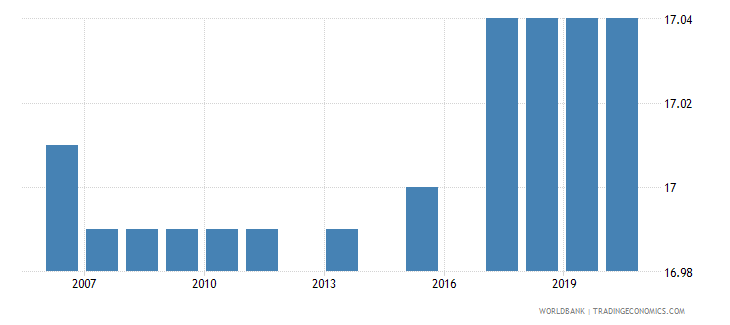 mongolia bound rate simple mean manufactured products percent wb data